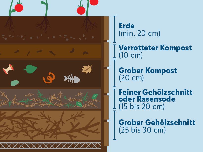 hochbeet richtig bef llen und bepflanzen. Black Bedroom Furniture Sets. Home Design Ideas