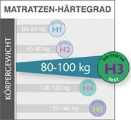 meradiso 7 zonen kaltschaummatratze h rtegrad 3 160 x 200 cm lidl deutschland. Black Bedroom Furniture Sets. Home Design Ideas